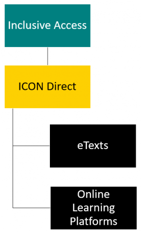 Flowchart starting with Inclusive Access, which points to ICON Direct. ICON Direct splits into eTexts and Online Learning Platforms