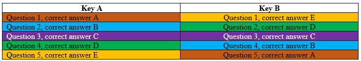 key-scramble-visual-ab